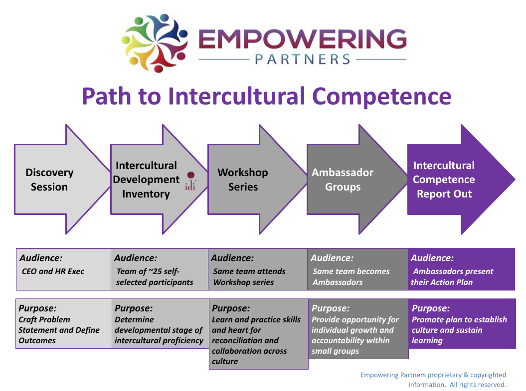 Empowering Parnters Interracial Competence